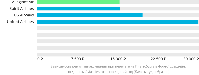 Динамика цен в зависимости от авиакомпании, совершающей перелет из Платтсбурга в Форт-Лодердейл