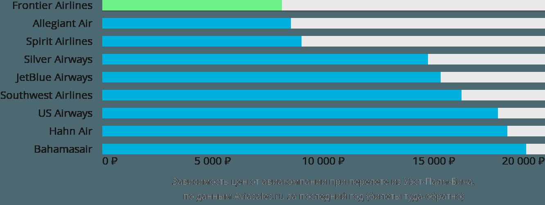 Динамика цен в зависимости от авиакомпании, совершающей перелет из Уэст-Палм-Бича
