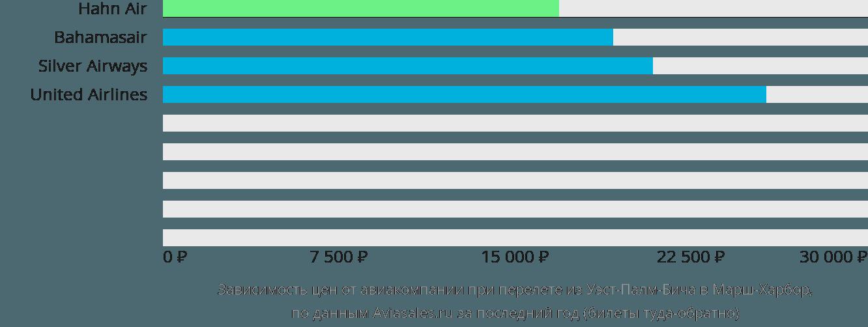 Динамика цен в зависимости от авиакомпании, совершающей перелет из Уэст-Палм-Бича в Марш-Харбор