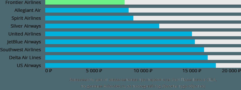 Динамика цен в зависимости от авиакомпании, совершающей перелет из Уэст-Палм-Бича в США