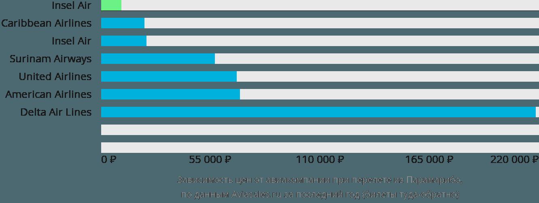 Динамика цен в зависимости от авиакомпании, совершающей перелет из Парамарибо