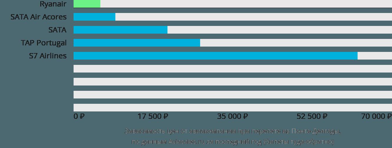 Динамика цен в зависимости от авиакомпании, совершающей перелет из Понта-Делгады