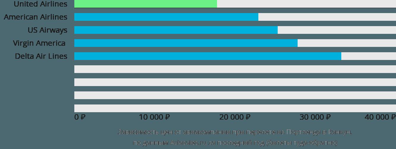 Динамика цен в зависимости от авиакомпании, совершающей перелет из Портленда в Канкун