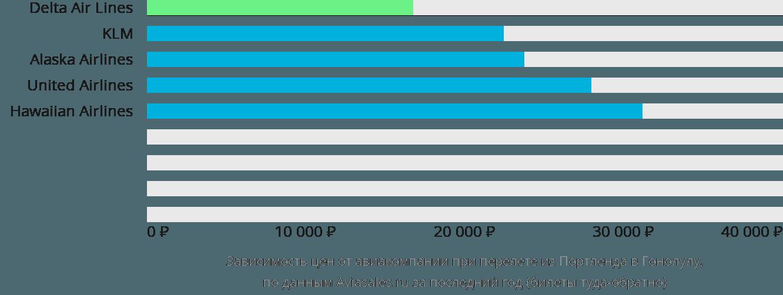 Динамика цен в зависимости от авиакомпании, совершающей перелет из Портленда в Гонолулу