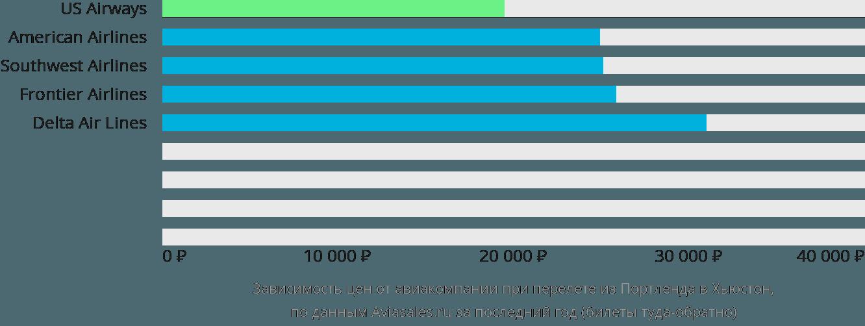 Динамика цен в зависимости от авиакомпании, совершающей перелет из Портленда в Хьюстон