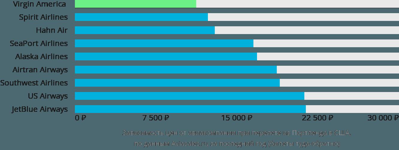 Динамика цен в зависимости от авиакомпании, совершающей перелёт из Портленда в США