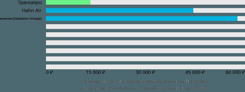 Динамика цен в зависимости от авиакомпании, совершающей перелет из Пардубице