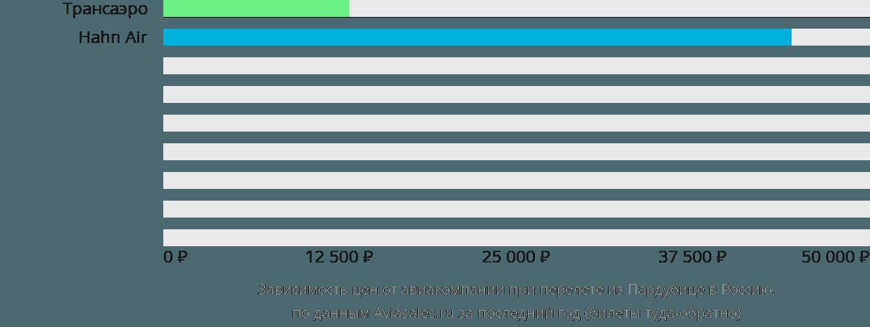 Динамика цен в зависимости от авиакомпании, совершающей перелет из Пардубице в Россию