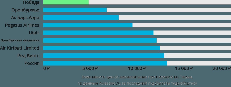 Динамика цен в зависимости от авиакомпании, совершающей перелет из Перми