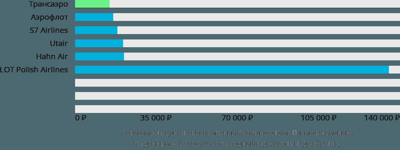 Динамика цен в зависимости от авиакомпании, совершающей перелёт из Перми в Армению