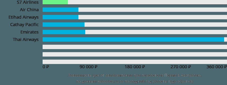 Динамика цен в зависимости от авиакомпании, совершающей перелет из Перми в Австралию