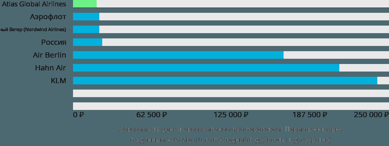 Динамика цен в зависимости от авиакомпании, совершающей перелет из Перми в Анталью