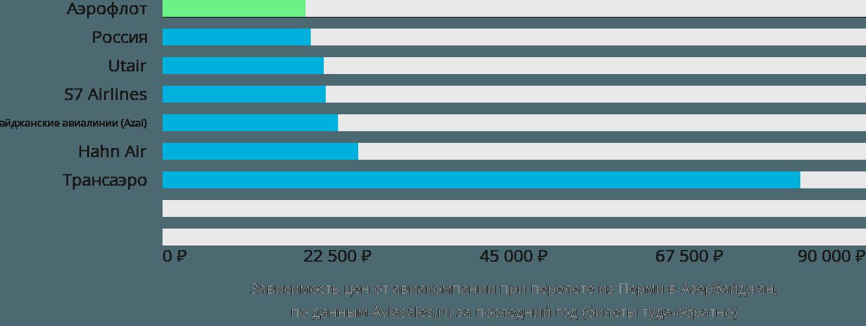 Динамика цен в зависимости от авиакомпании, совершающей перелет из Перми в Азербайджан