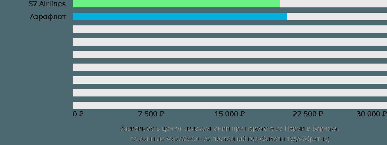 Динамика цен в зависимости от авиакомпании, совершающей перелет из Перми в Барнаул