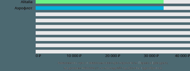 Динамика цен в зависимости от авиакомпании, совершающей перелет из Перми в Бриндизи