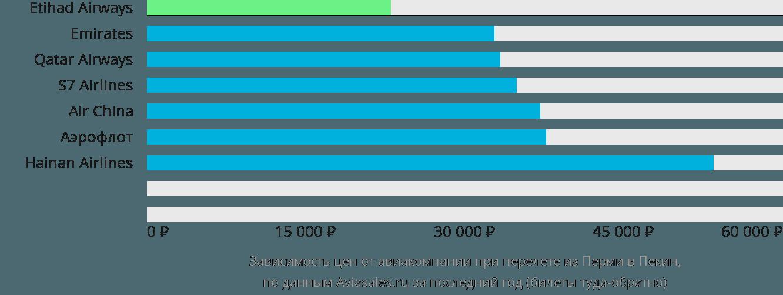 Динамика цен в зависимости от авиакомпании, совершающей перелет из Перми в Пекин