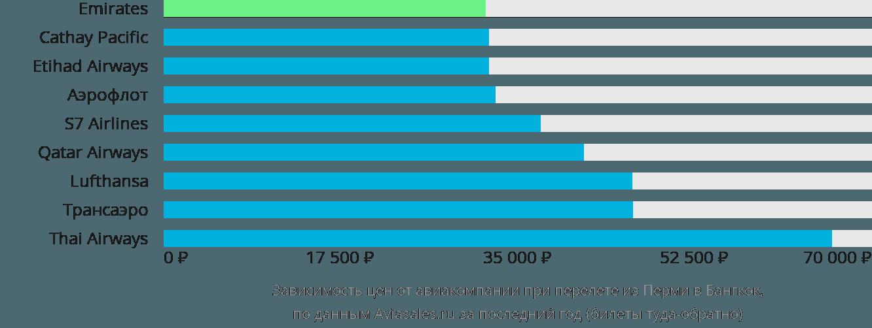 Динамика цен в зависимости от авиакомпании, совершающей перелет из Перми в Бангкок