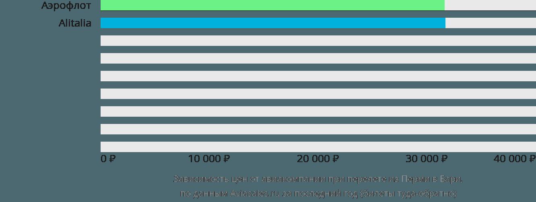 Динамика цен в зависимости от авиакомпании, совершающей перелет из Перми в Бари