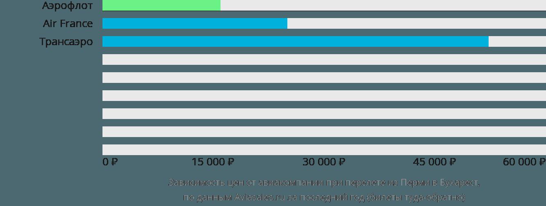 Динамика цен в зависимости от авиакомпании, совершающей перелет из Перми в Бухарест