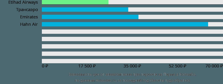 Динамика цен в зависимости от авиакомпании, совершающей перелет из Перми в Коломбо