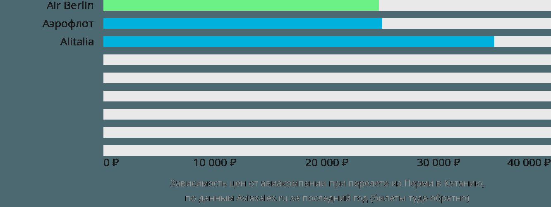 Динамика цен в зависимости от авиакомпании, совершающей перелет из Перми в Катанию