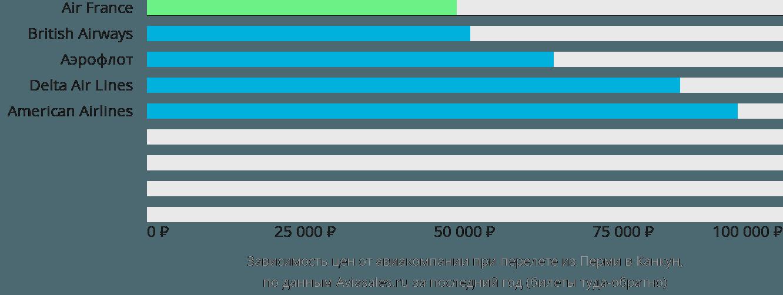 Динамика цен в зависимости от авиакомпании, совершающей перелет из Перми в Канкун
