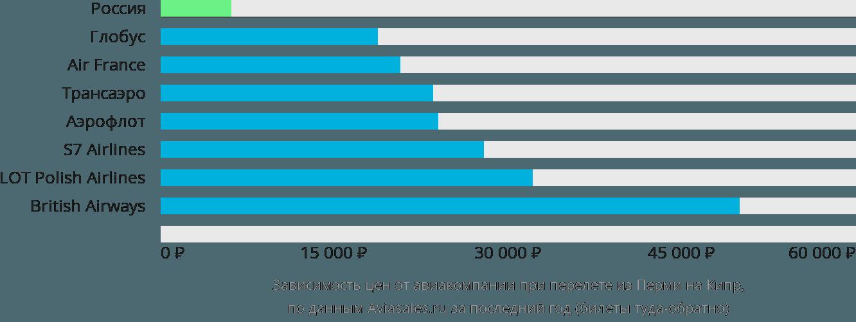 Динамика цен в зависимости от авиакомпании, совершающей перелет из Перми на Кипр