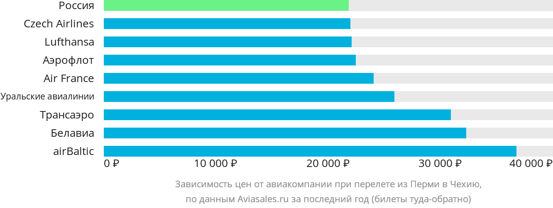 Динамика цен в зависимости от авиакомпании, совершающей перелет из Перми в Чехию