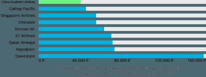 Динамика цен в зависимости от авиакомпании, совершающей перелет из Перми в Денпасар Бали