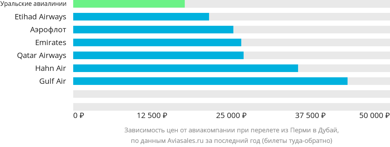 Динамика цен в зависимости от авиакомпании, совершающей перелет из Перми в Дубай