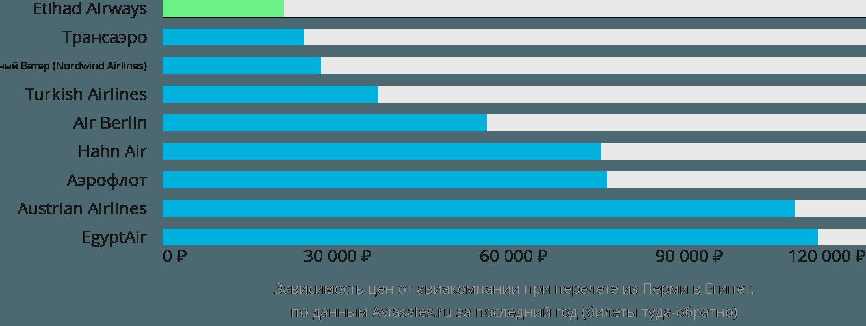 Динамика цен в зависимости от авиакомпании, совершающей перелет из Перми в Египет