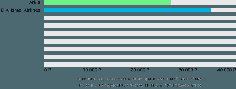 Динамика цен в зависимости от авиакомпании, совершающей перелет из Перми в Эйлат