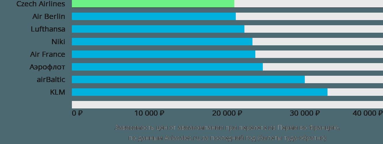 Динамика цен в зависимости от авиакомпании, совершающей перелёт из Перми во Францию