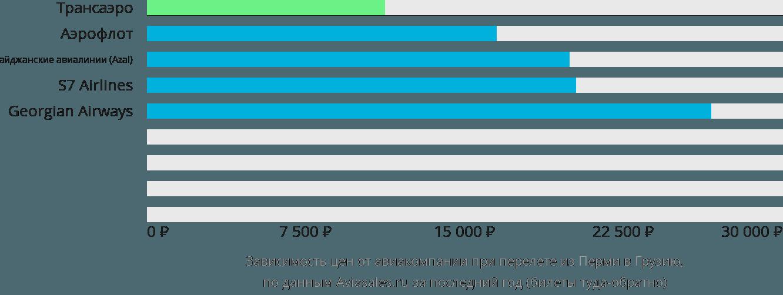 Динамика цен в зависимости от авиакомпании, совершающей перелет из Перми в Грузию