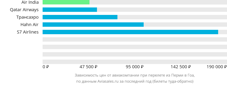 Динамика цен в зависимости от авиакомпании, совершающей перелет из Перми в Гоа