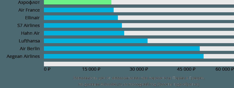 Динамика цен в зависимости от авиакомпании, совершающей перелёт из Перми в Грецию