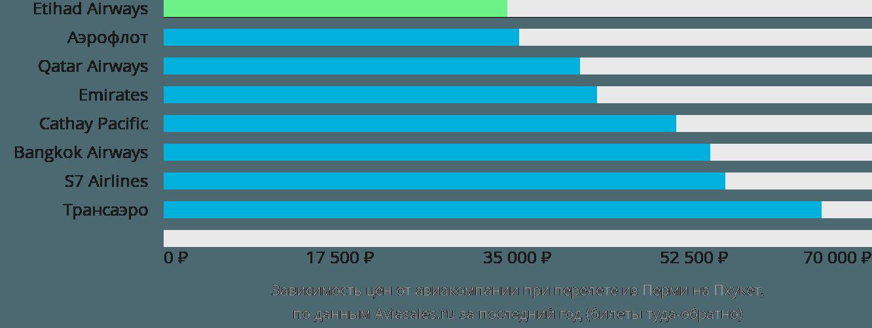 Динамика цен в зависимости от авиакомпании, совершающей перелет из Перми на Пхукет