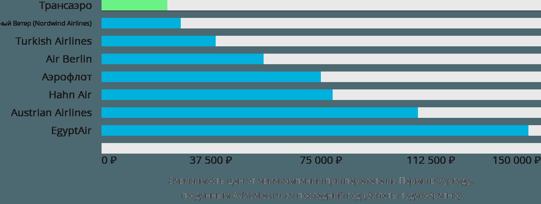 Динамика цен в зависимости от авиакомпании, совершающей перелет из Перми в Хургаду