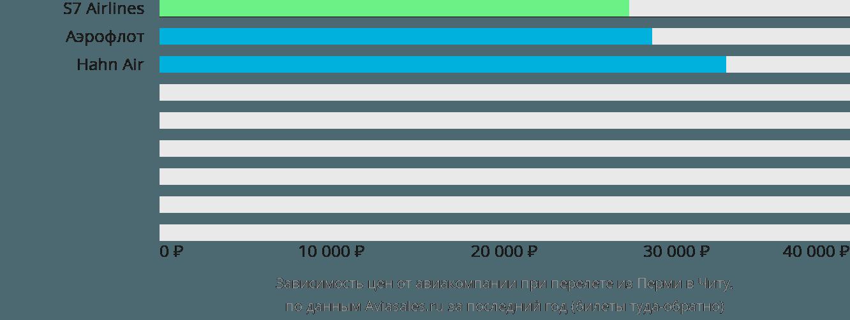 Динамика цен в зависимости от авиакомпании, совершающей перелет из Перми в Читу