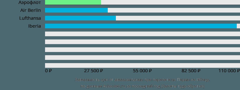 Динамика цен в зависимости от авиакомпании, совершающей перелет из Перми на Ибицу