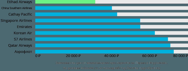 Динамика цен в зависимости от авиакомпании, совершающей перелёт из Перми в Индонезию