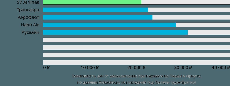 Динамика цен в зависимости от авиакомпании, совершающей перелет из Перми в Иркутск