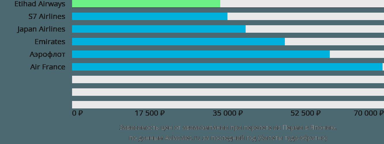 Динамика цен в зависимости от авиакомпании, совершающей перелет из Перми в Японию