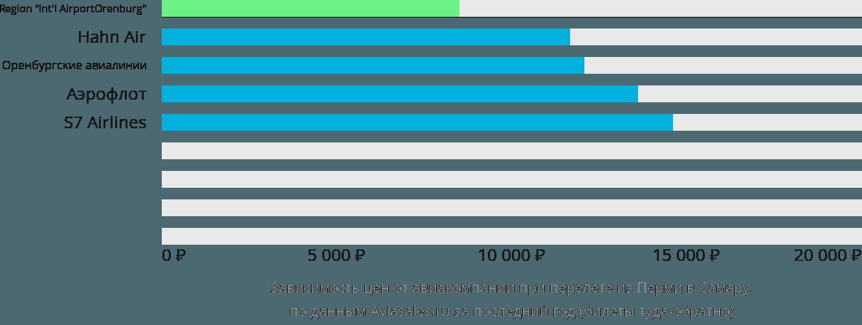 Динамика цен в зависимости от авиакомпании, совершающей перелет из Перми в Самару
