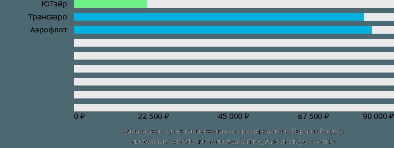 Динамика цен в зависимости от авиакомпании, совершающей перелет из Перми в Гянджу