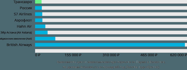 Динамика цен в зависимости от авиакомпании, совершающей перелёт из Перми в Казахстан