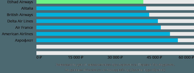 Динамика цен в зависимости от авиакомпании, совершающей перелет из Перми в Лос-Анджелес