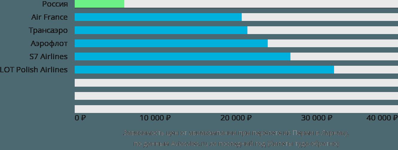 Динамика цен в зависимости от авиакомпании, совершающей перелет из Перми в Ларнаку