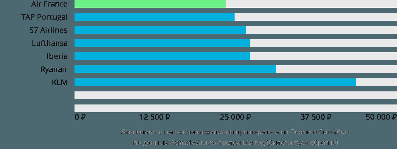 Динамика цен в зависимости от авиакомпании, совершающей перелет из Перми в Лиссабон
