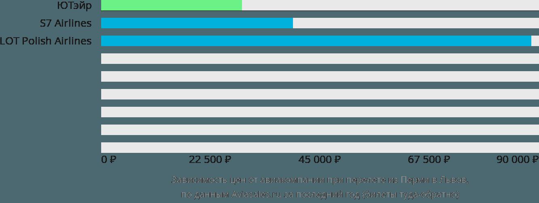 Динамика цен в зависимости от авиакомпании, совершающей перелет из Перми в Львов
